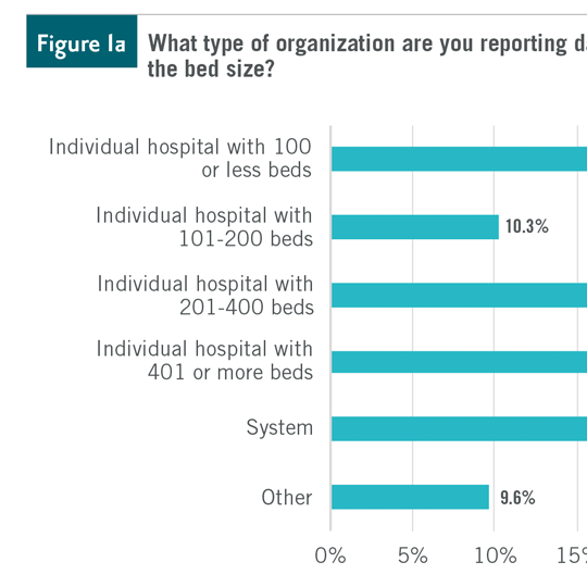 SHSMD Physician Relations Report Chart Design